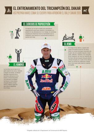 AMV Seguros: El entrenamiento del tricampeon del Dakar Marc Coma. Infografía