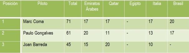 Tabla de posiciones en la clasificación general del Mundial de Rallies Cross Country.