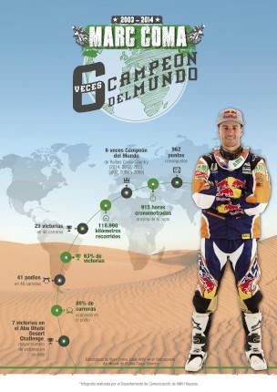 Marc Coma: los números de un campeón de Rally