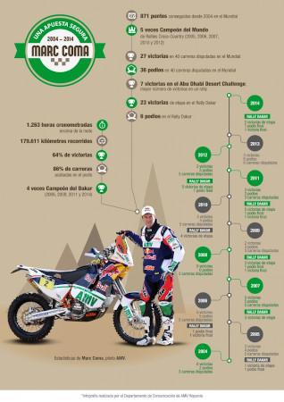Marc Coma: Increíble trayectoria en moto